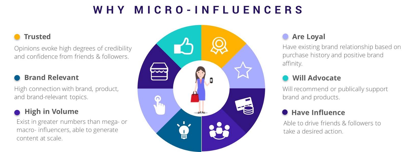 Resultado de imagen para micro influencers